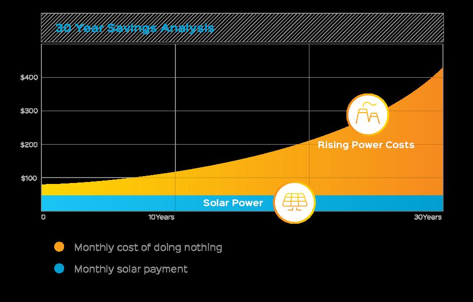 How Solar Saves Money