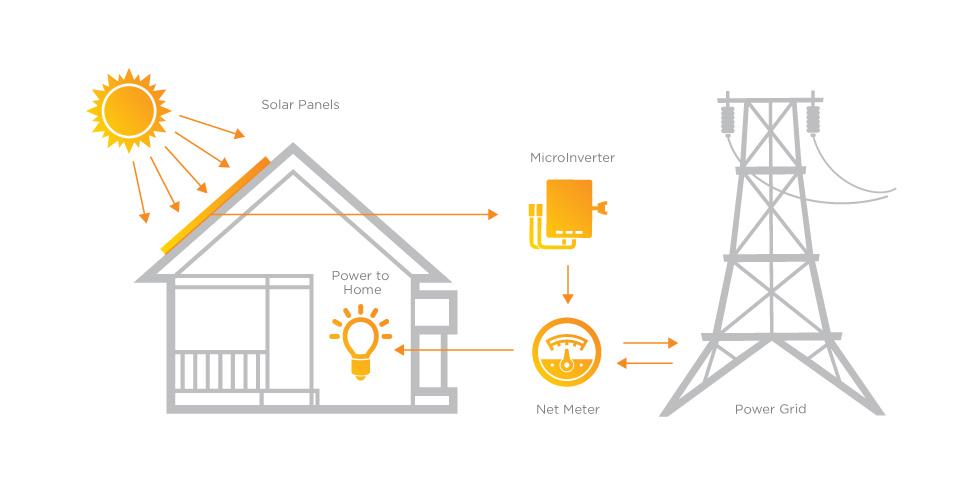 Solar Power In Charleston South Carolina