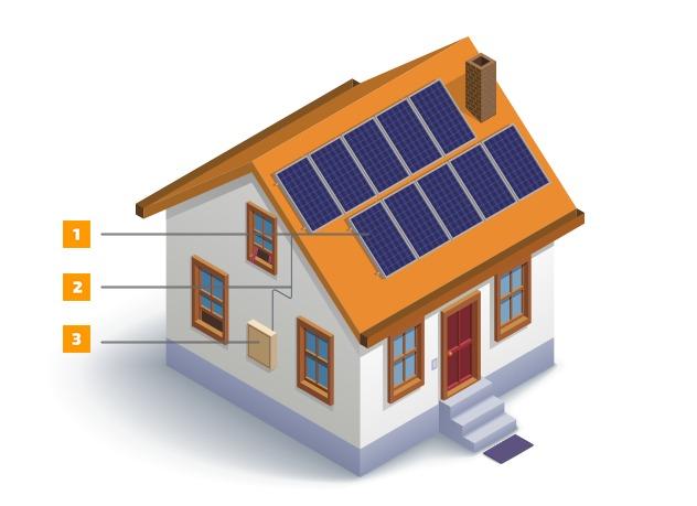 Solar Company reviews South Carolina
